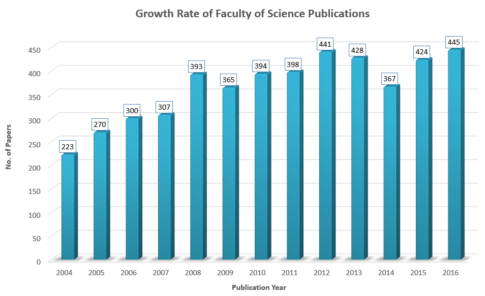 Growth rate of MUSC publications